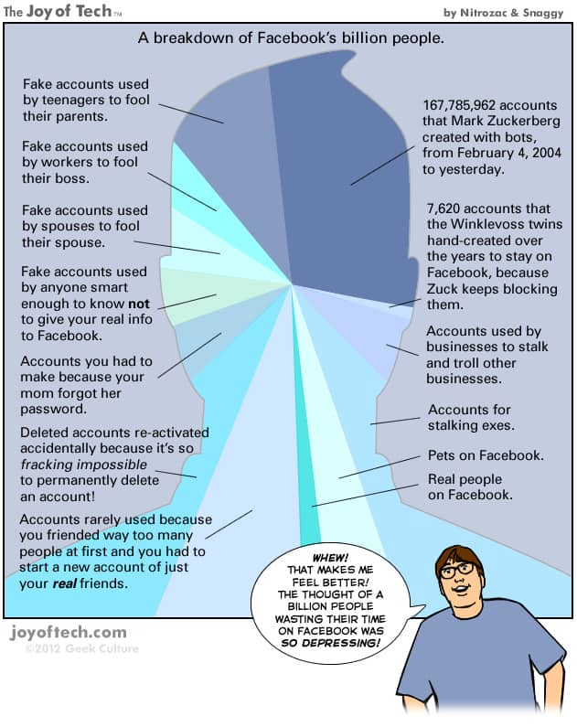 facebook one billion users infographic