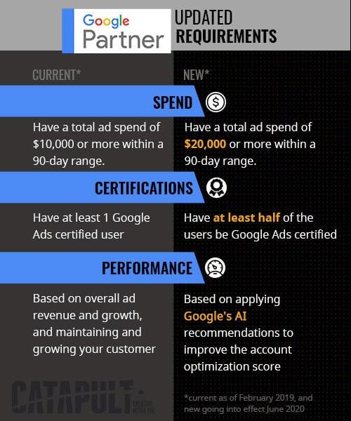 google partner changes requirements 03